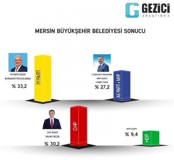 Son seçim anketleri ORC 2 ilde sonuçları açıkladı! Gezici anketi ile farkı - Sayfa 19