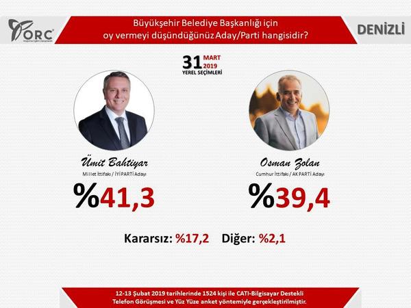 Son seçim anketleri ORC 2 ilde sonuçları açıkladı! Gezici anketi ile farkı - Sayfa 3