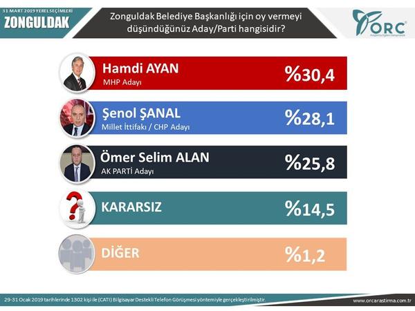 Son seçim anketleri ORC 2 ilde sonuçları açıkladı! Gezici anketi ile farkı - Sayfa 15