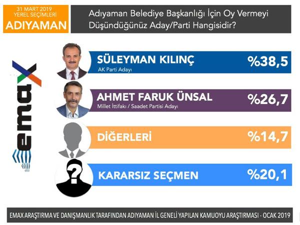 Son yerel seçim anketi EMAX'tan 5 ilde anket sonucu - Sayfa 12