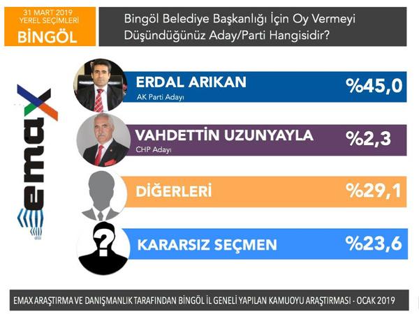 Son yerel seçim anketi EMAX'tan 5 ilde anket sonucu - Sayfa 11