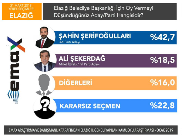 Son yerel seçim anketi EMAX'tan 5 ilde anket sonucu - Sayfa 10