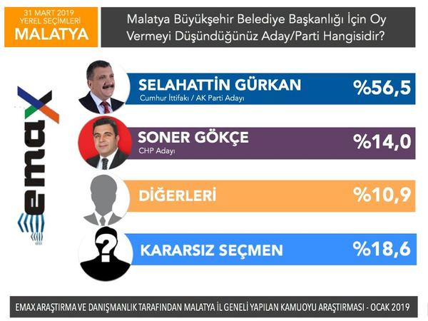 Son yerel seçim anketi EMAX'tan 5 ilde anket sonucu - Sayfa 8