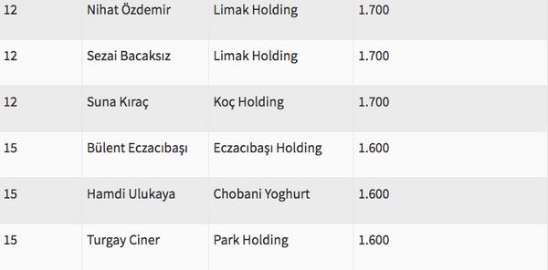 Türkiye'nin en zengin ismi artık değişti - Sayfa 13