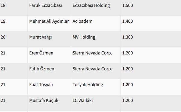 Türkiye'nin en zengin ismi artık değişti - Sayfa 14