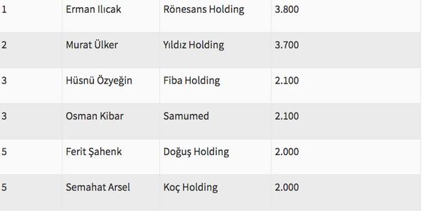 Türkiye'nin en zengin ismi artık değişti - Sayfa 11