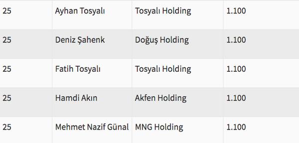 Türkiye'nin en zengin ismi artık değişti - Sayfa 15