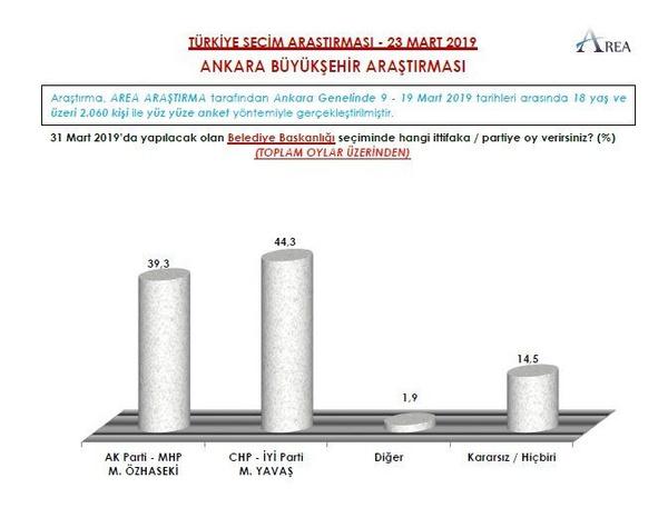 Son seçim anketi AREA'dan geldi seçime 5 gün kala bomba sonuçlar - Sayfa 3