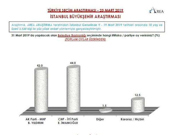 Son seçim anketi AREA'dan geldi seçime 5 gün kala bomba sonuçlar - Sayfa 4