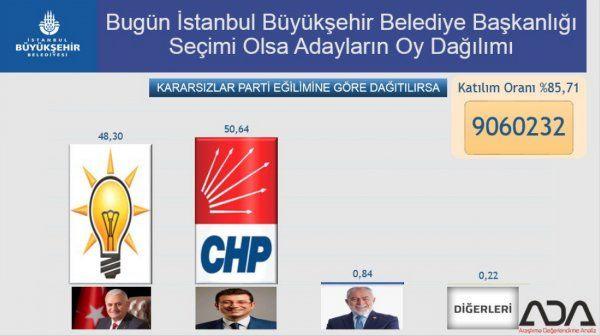 31 Mart'ta İstanbul'u bilen Ada'dan çarpıcı seçim anketi bakın hangi aday önde - Sayfa 4