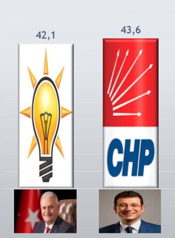 31 Mart'ta İstanbul'u bilen Ada'dan çarpıcı seçim anketi bakın hangi aday önde - Sayfa 5