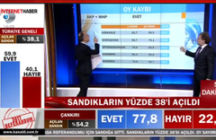 Ahmet Hakan: MHP 'Evet'e oy vermedi