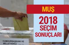 Muş 2018 seçim sonuçları Muş sunucu milletvekilleri