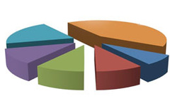 Son ankete göre partilerin oy oranı ne?