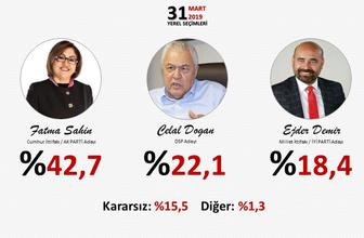 Son seçim anketleri ORC 2 ilde sonuçları açıkladı! Gezici anketi ile farkı