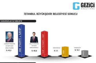 Gezici son yerel seçim anketiyle olay oldu işte 9 büyükşehirdeki sonuçlar