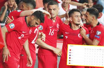 Türkiye kazandı grupta işler karıştı! İşte puan durumu
