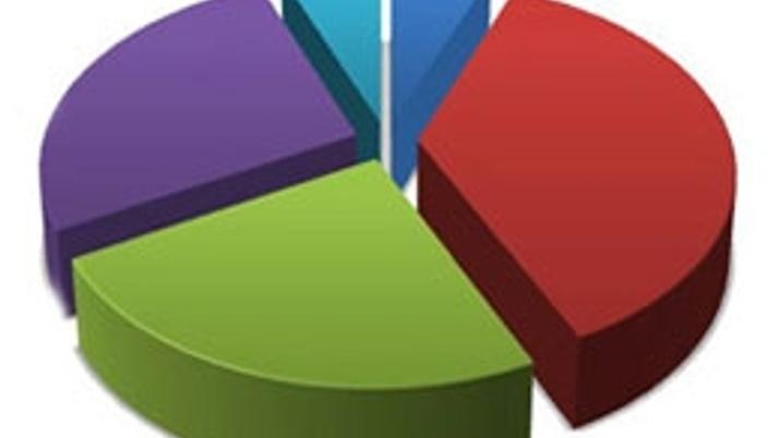 MAK Danışmanlık son seçim anket sonuçları