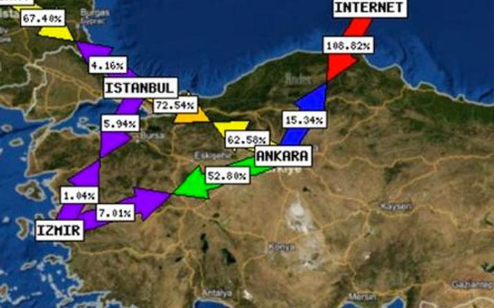 İnternet siteleri saldırı altında Rusya mı yapıyor?