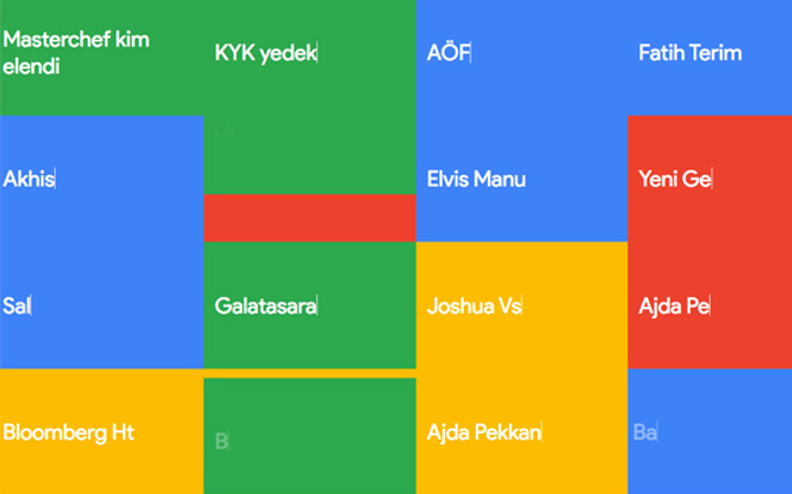 Google'da en çok aranan dizi Çukur mu Söz mü? İşte trend diziler