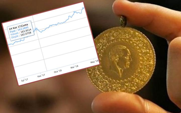 Altın rekor seviyede 10 ayda ne kadar kazandırdı grafikli anlatım