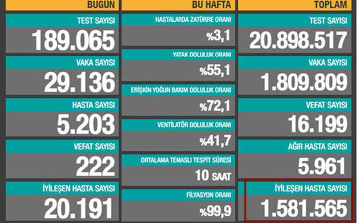 Türkiye'de 1 günde 1 milyon kişi mi iyileşti? Günlük Koronavirüs Tablosu'nda şaşırtan değişiklik!