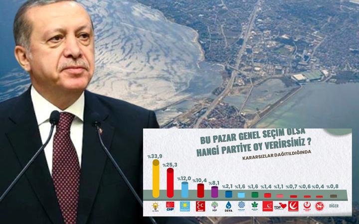 ORC anketinde Erdoğan, Kanal İstanbul, erken seçim soruldu