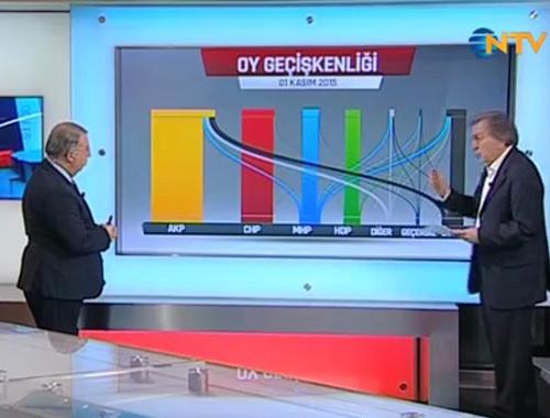 AK Parti nereden oy aldı? KONDA'dan ezber bozan açıklama