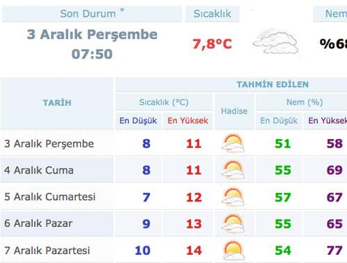 İstanbul hava durumu kar ne zaman geliyor?