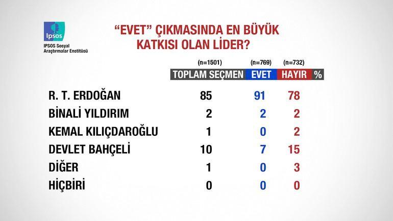 Referandum sonrası anket! Bahçeli ve hayır detayına dikkat