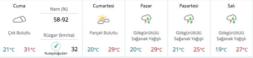 Meteorolojiden müjdeli hava durumu! İşte yağmurun geliş vakti