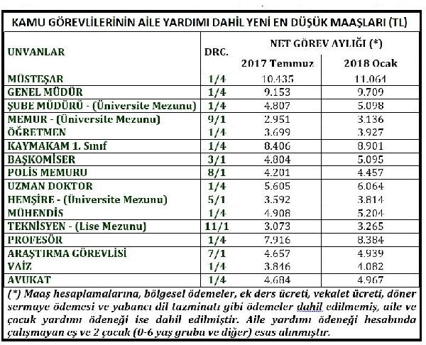 Yeni memur maaşları 2018-2019 ünvanlara göre zamlı tam liste