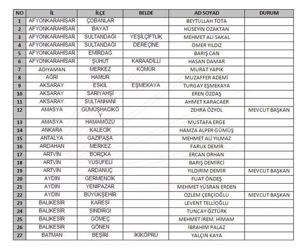 CHP 2019 belediye başkan adayları listesi açıklandı işte tam liste - Sayfa 4