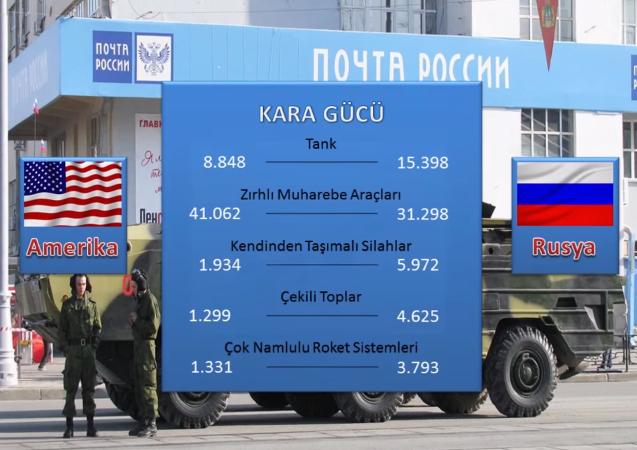 Amerika mı Rusya mı? Hangisinin daha çok silahı var - Sayfa 4