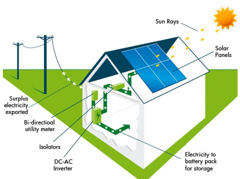 Çatıda elektrik üret ayda 800 TL kazan! İşte güneş paneli fiyatları