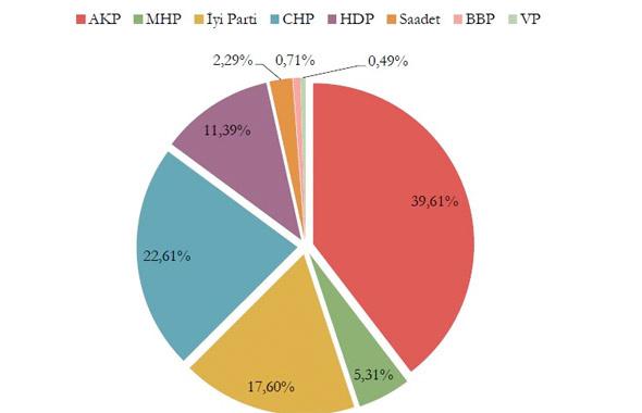 Tüm seçim anketi sonuçları Adil Gür, Gezici, Metropoll, Anar