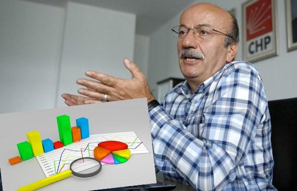Mehmet Bekaroğlu'nun 'kimse kızmasın' diyerek verdiği anket!