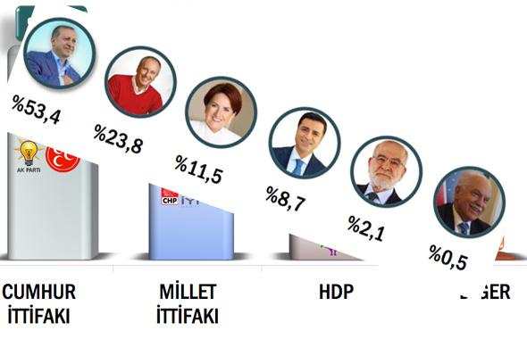 ORC seçim anketi sonuçlarını açıkladı bu hepsinden iddialı