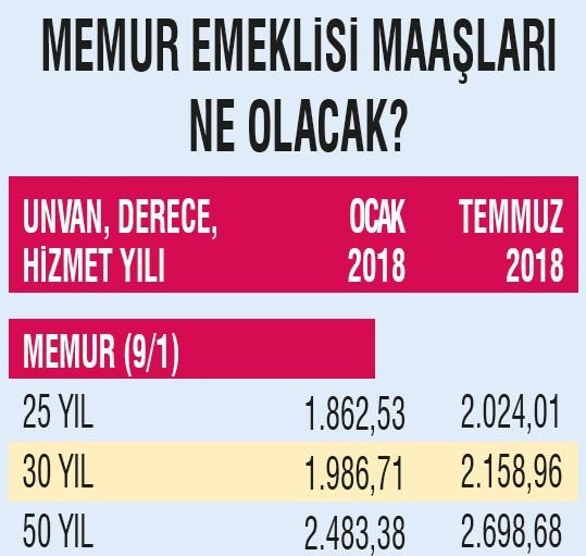 Memur SSK Bağ-Kur emeklisi Temmuz 2018 zamlı maaşı tam liste