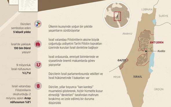 İkinci sınıf vatandaş ilan edilen İsrailli Dürziler öfkeli