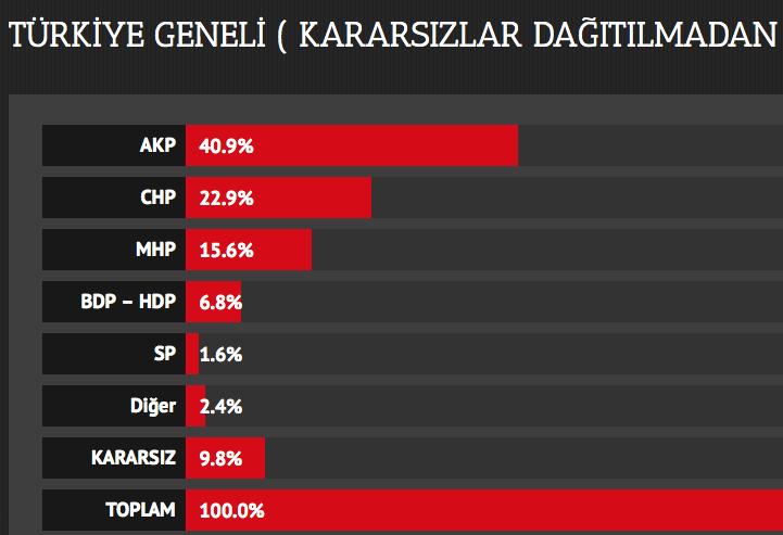 A&G, 2014 Yerel Seçimleri Son Anket Sonuçları