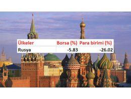 Rusya'daki kriz hangi ülkeleri vurdu?