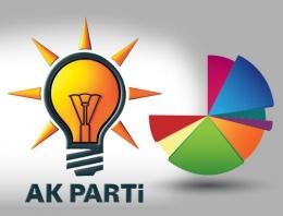 AK Parti anketinde 'hata' hesaplaşması
