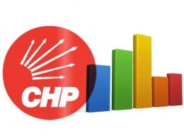 CHP seçim anketi sonuçları oy oranı ne?