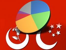 Saadet -BBP Milli ittifak seçim anketi sonuçları