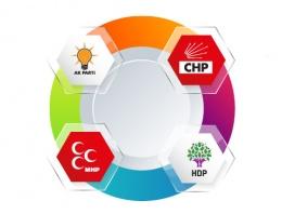 MHP HDP'ye, HDP MHP'ye, CHP ikisine...