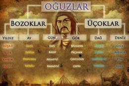 Hangi Türk boyundansın? İşte o liste!