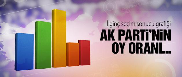 İlginç seçim sonucu grafiği AK Parti'nin oy oranı...
