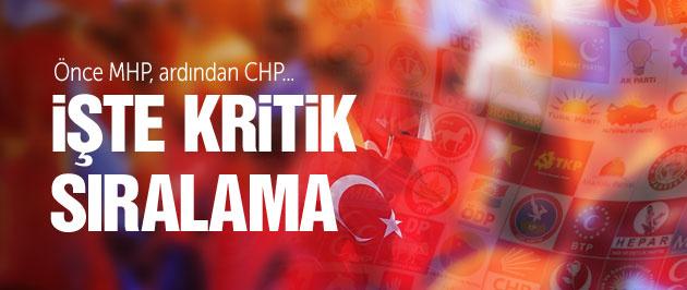 Genel seçim için partilerin 'TRT propaganda yayını' sırası