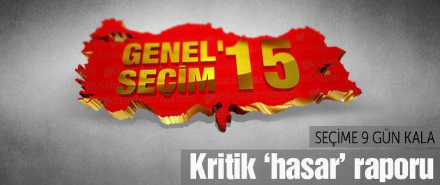2015 genel seçimleri öncesi 'saldırı' bilançosu